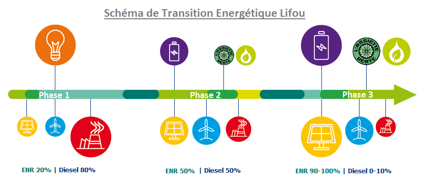 schema TE Lifou eec engie article