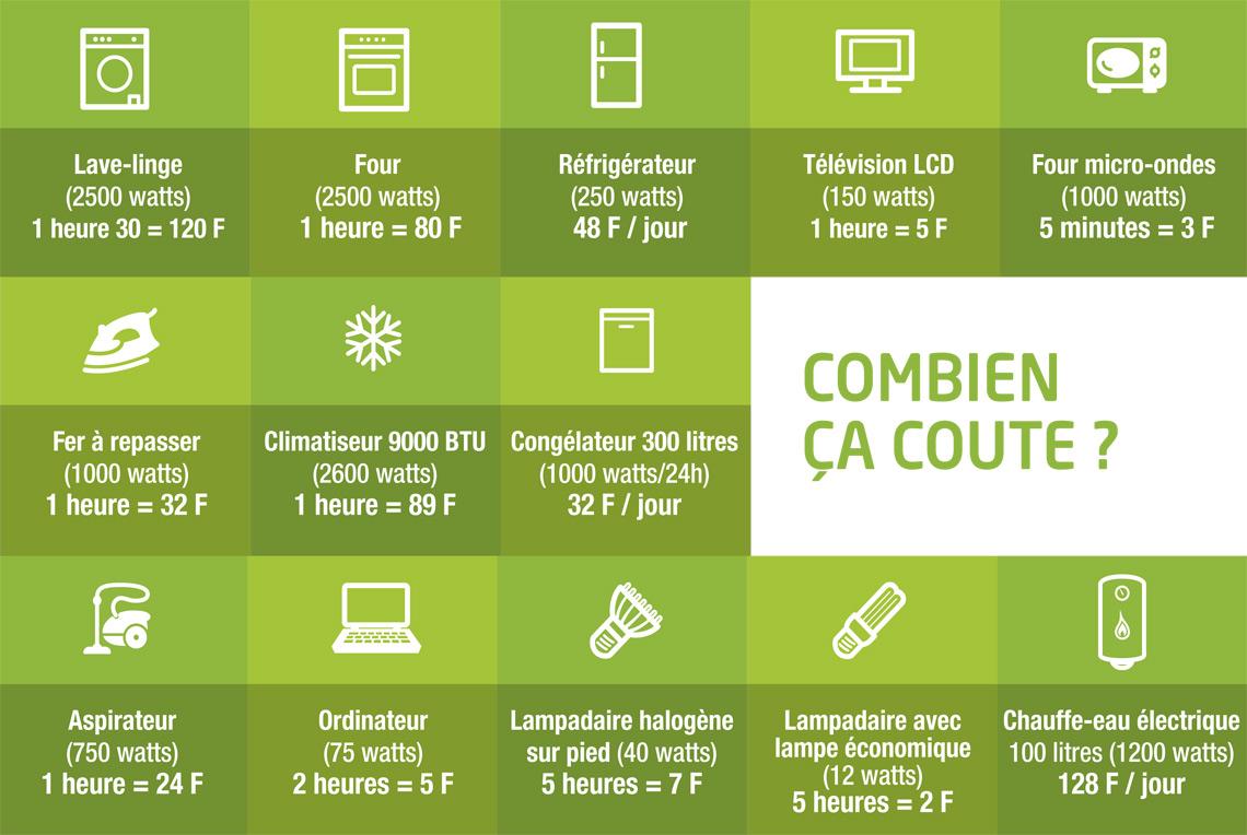 J 39 agis les cogestes institutionnel eec engie for Combien coute l electricite
